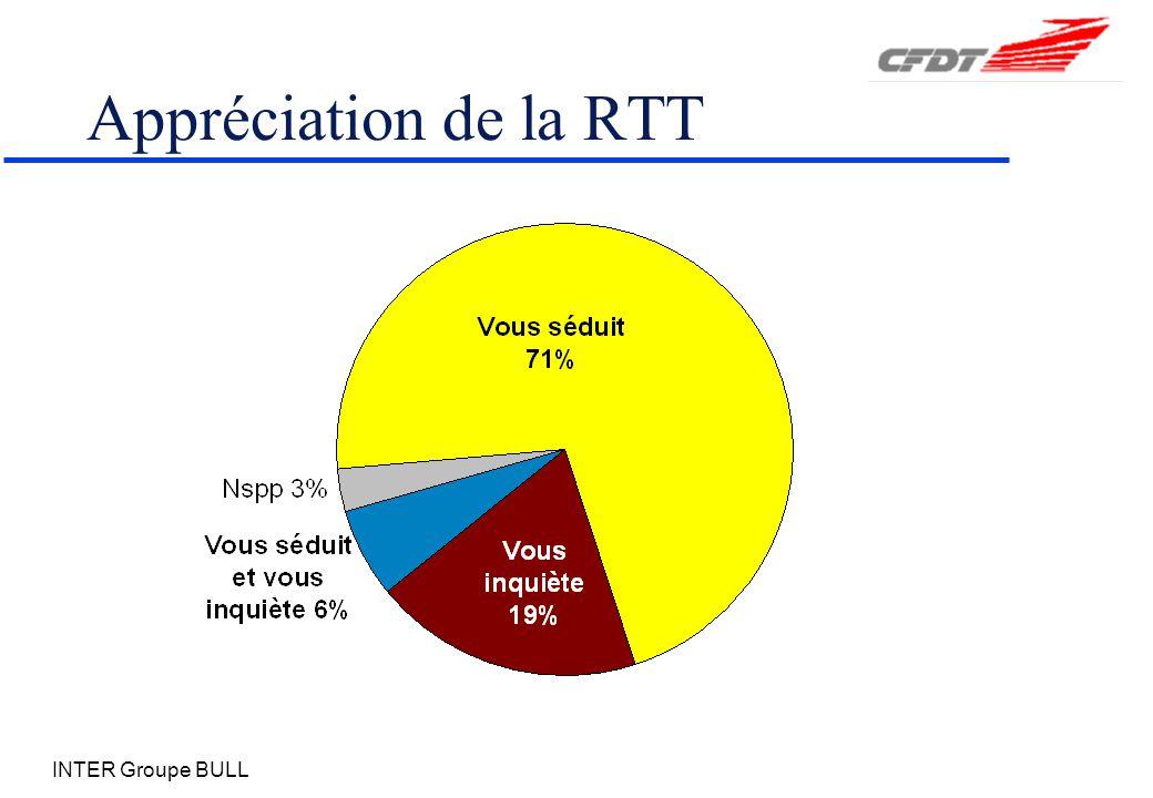Appréciation de la RTT