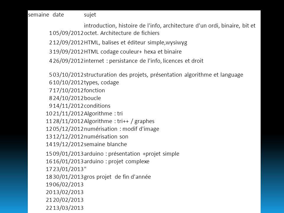 semaine date. sujet. 1. 05/09/2012. introduction, histoire de l info, architecture d un ordi, binaire, bit et octet. Architecture de fichiers.