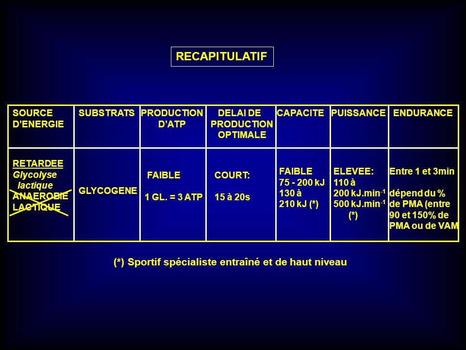 RECAPITULATIF (*) Sportif spécialiste entraîné et de haut niveau
