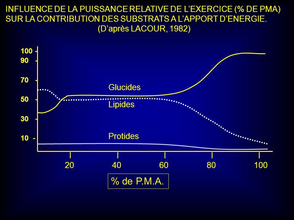 INFLUENCE DE LA PUISSANCE RELATIVE DE L'EXERCICE (% DE PMA)