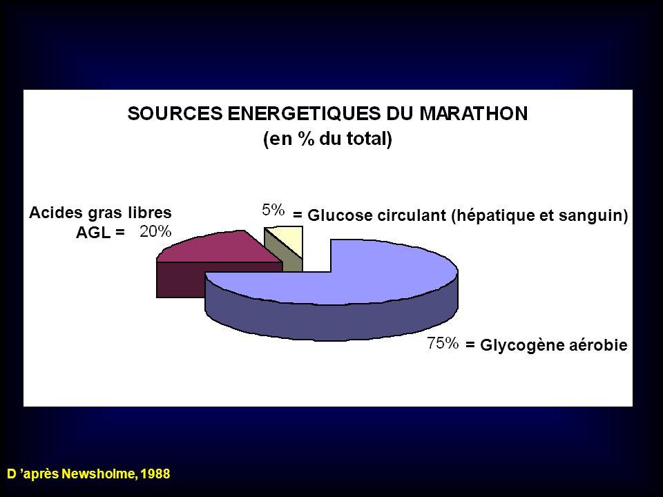 Acides gras libres AGL =