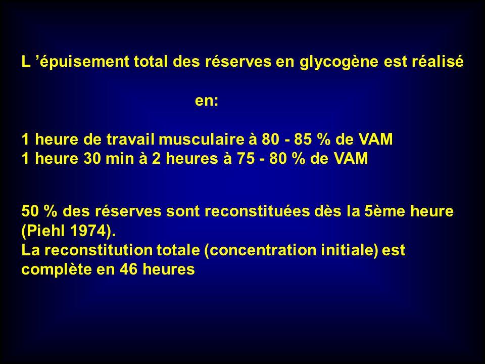 L 'épuisement total des réserves en glycogène est réalisé