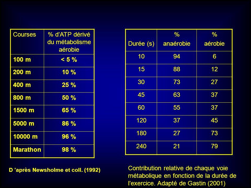 % d'ATP dérivé du métabolisme aérobie