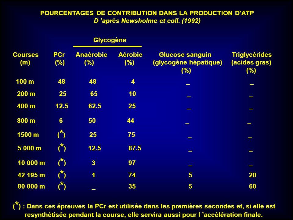 POURCENTAGES DE CONTRIBUTION DANS LA PRODUCTION D'ATP