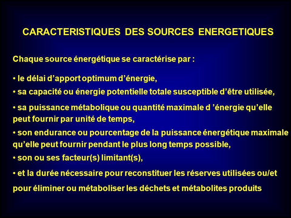 CARACTERISTIQUES DES SOURCES ENERGETIQUES