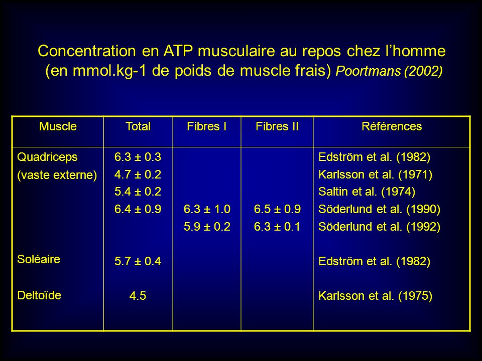 Concentration en ATP musculaire au repos chez l'homme