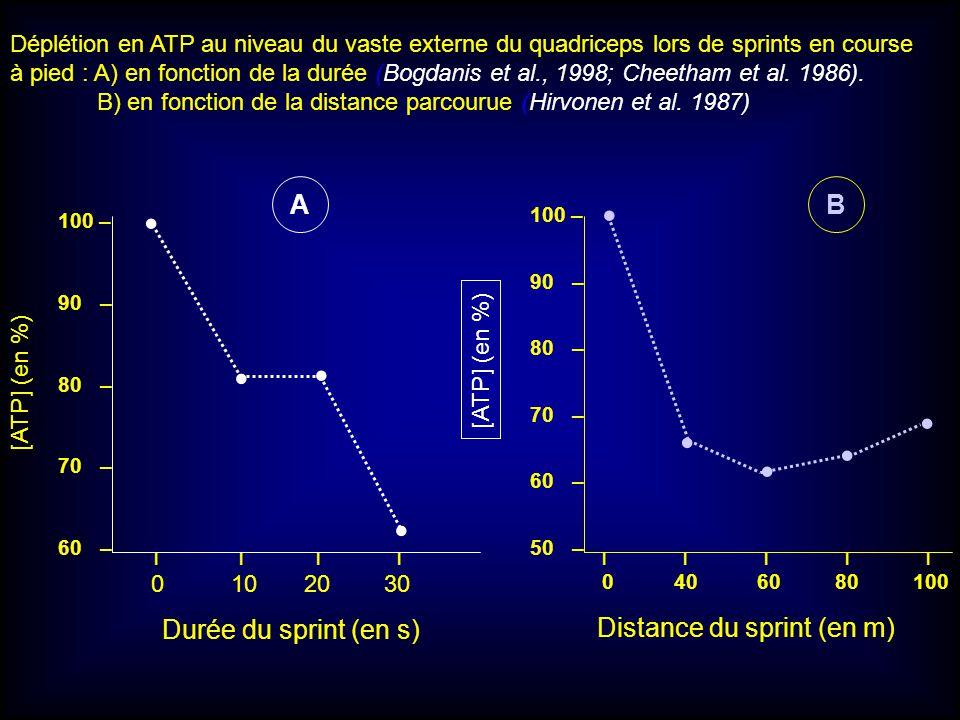 • • • • • • • • • A B Durée du sprint (en s) Distance du sprint (en m)