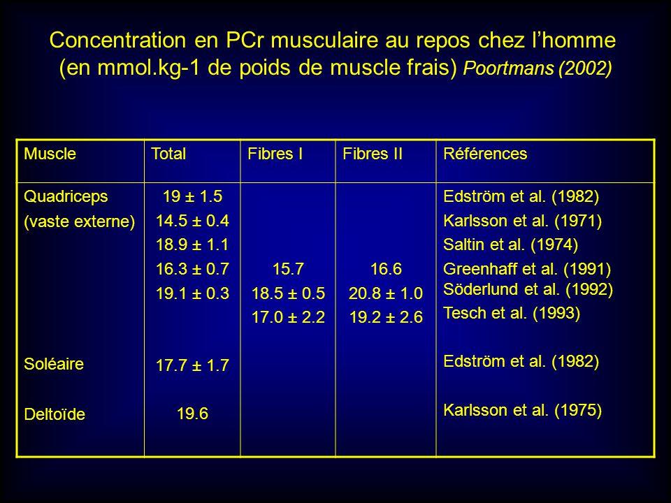 Concentration en PCr musculaire au repos chez l'homme