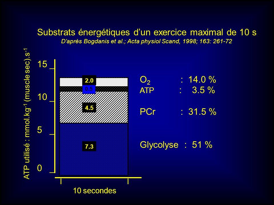 Substrats énergétiques d'un exercice maximal de 10 s