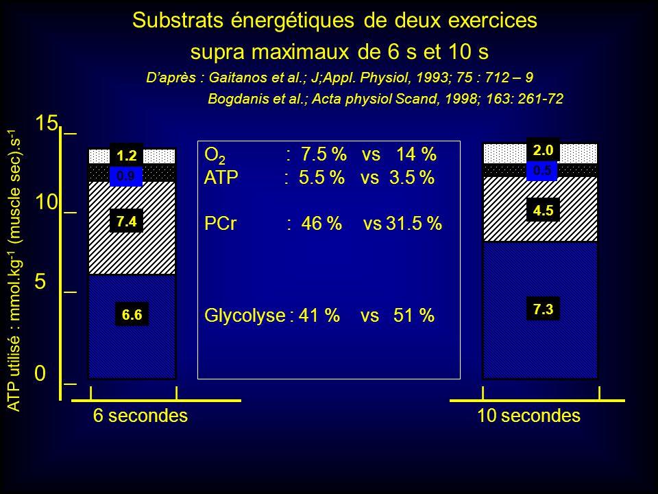 Substrats énergétiques de deux exercices supra maximaux de 6 s et 10 s