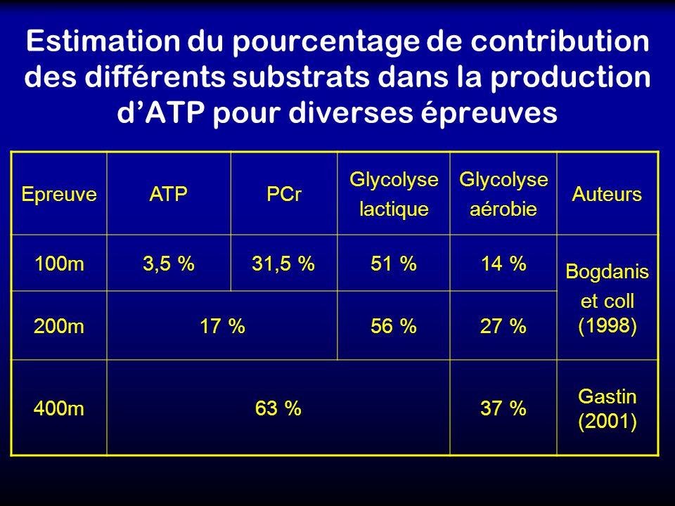 Estimation du pourcentage de contribution des différents substrats dans la production d'ATP pour diverses épreuves