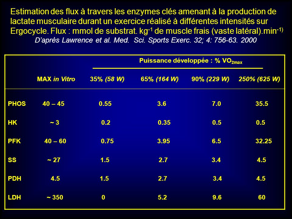 Estimation des flux à travers les enzymes clés amenant à la production de