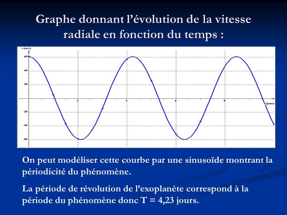 Graphe donnant l'évolution de la vitesse radiale en fonction du temps :