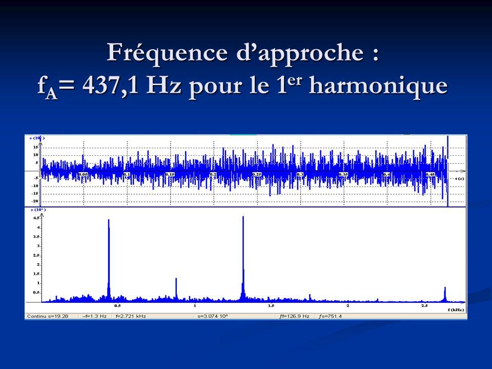 Fréquence d'approche : fA= 437,1 Hz pour le 1er harmonique