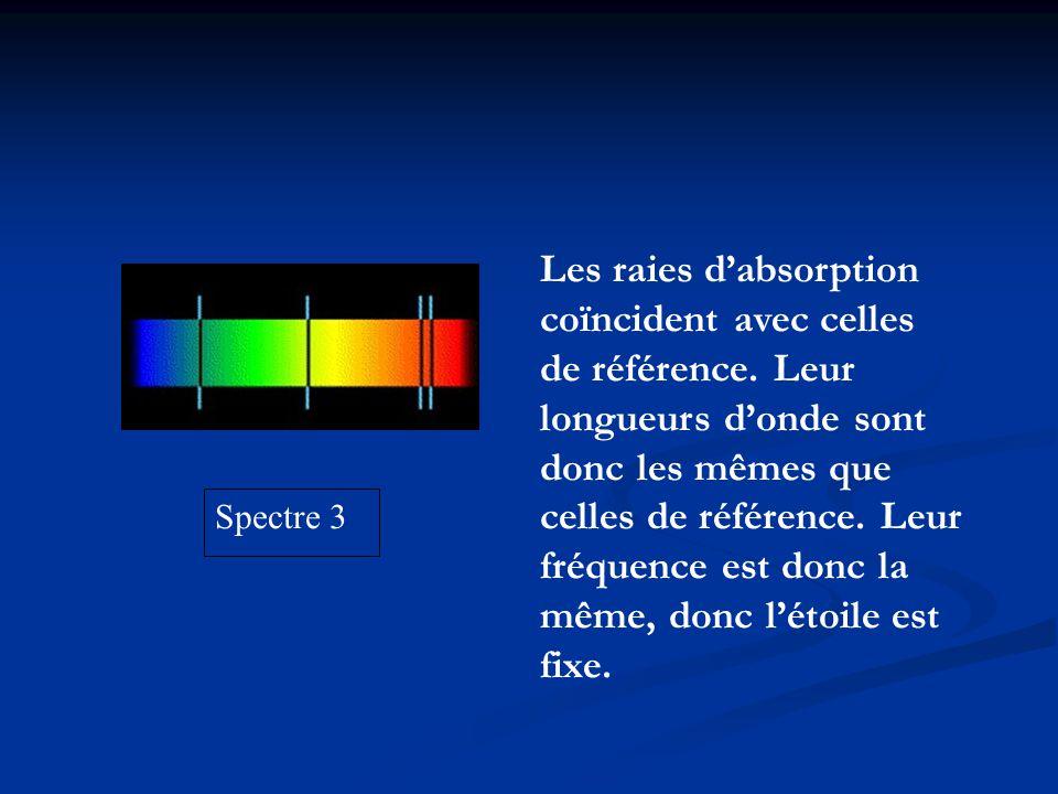 Les raies d'absorption coïncident avec celles de référence