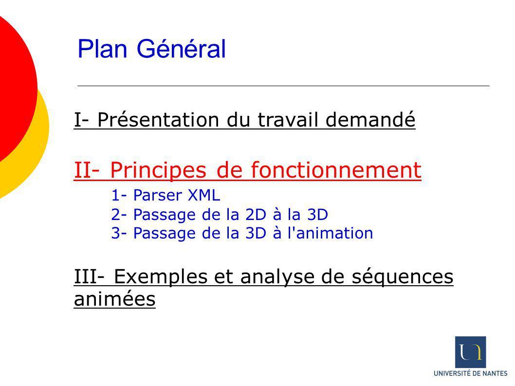 Plan Général II- Principes de fonctionnement