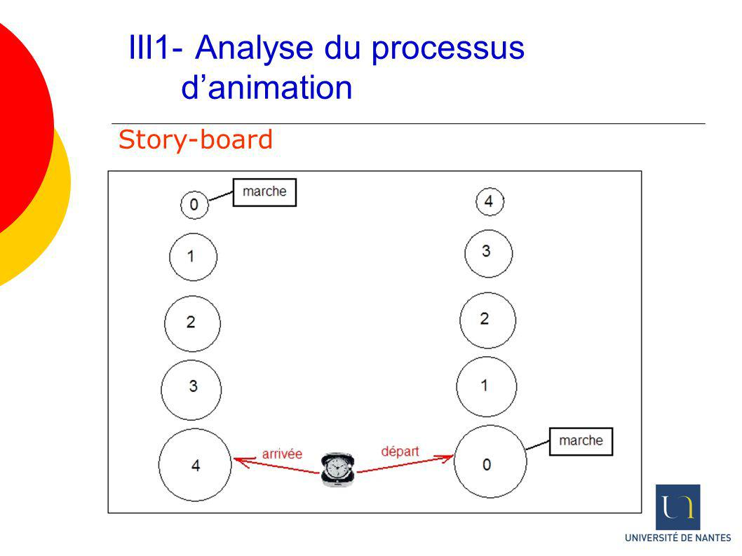 III1- Analyse du processus d'animation