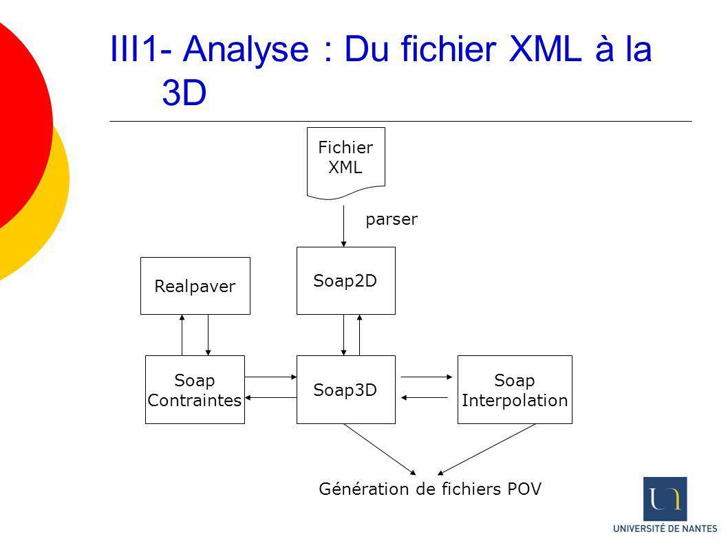 III1- Analyse : Du fichier XML à la 3D
