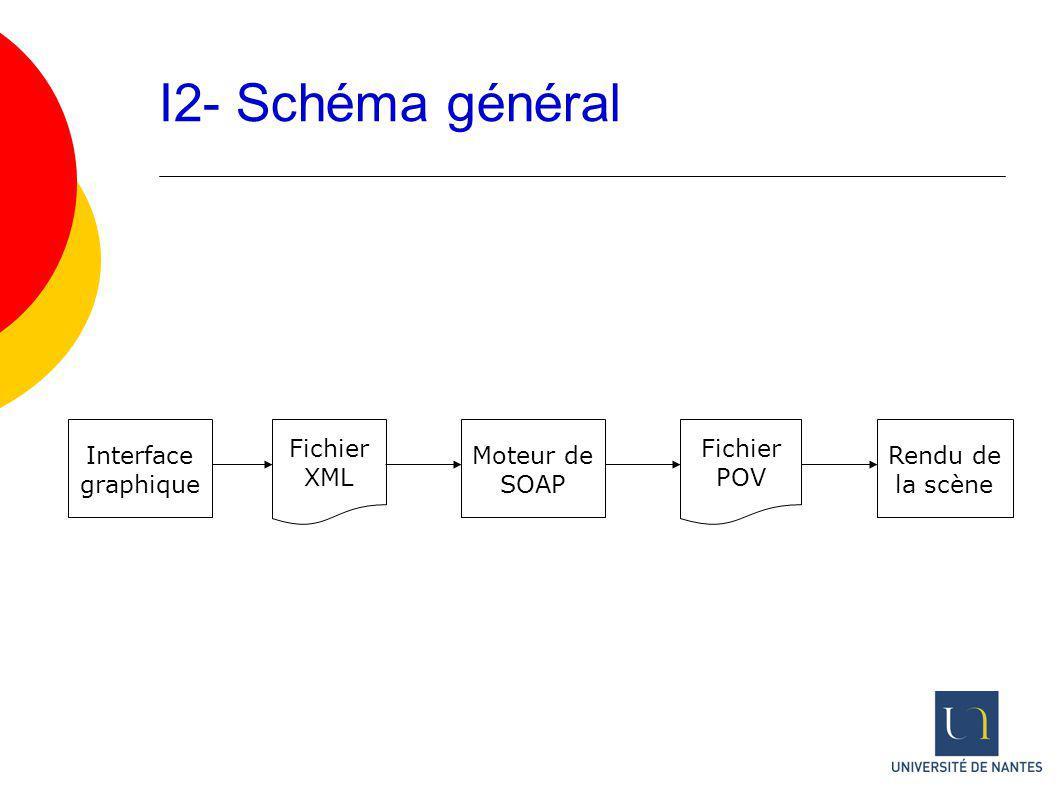 I2- Schéma général Interface graphique Fichier XML Moteur de SOAP