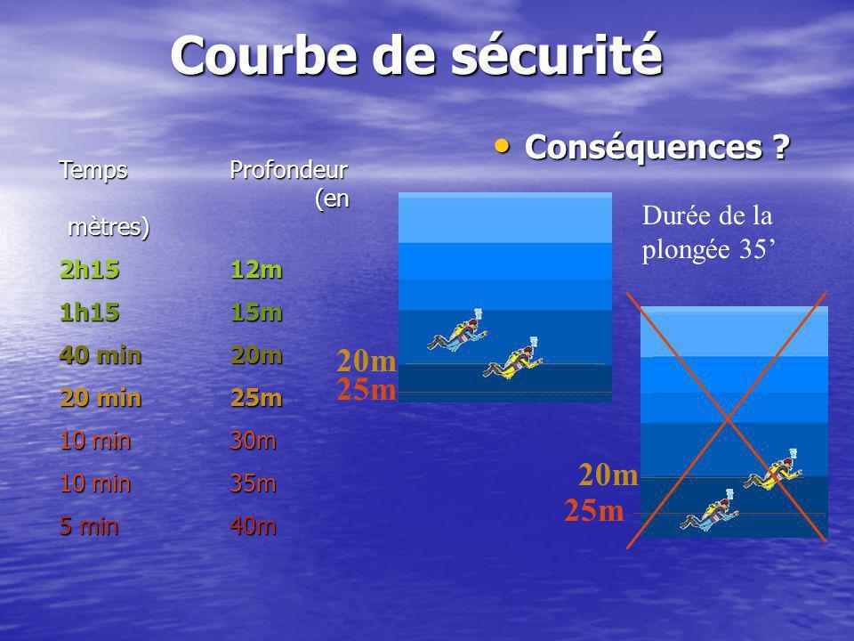 Courbe de sécurité Conséquences 20m 25m 20m 25m