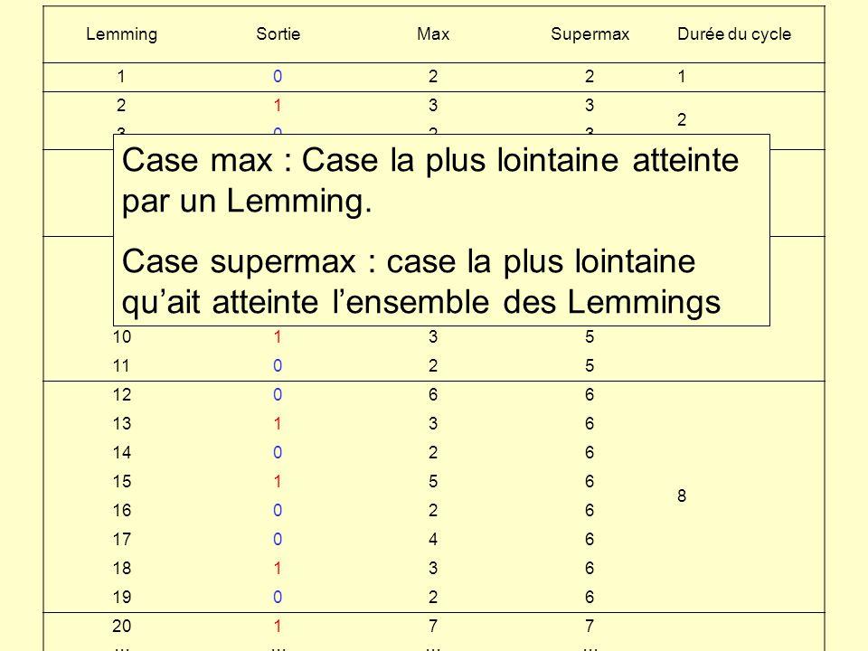 Case max : Case la plus lointaine atteinte par un Lemming.
