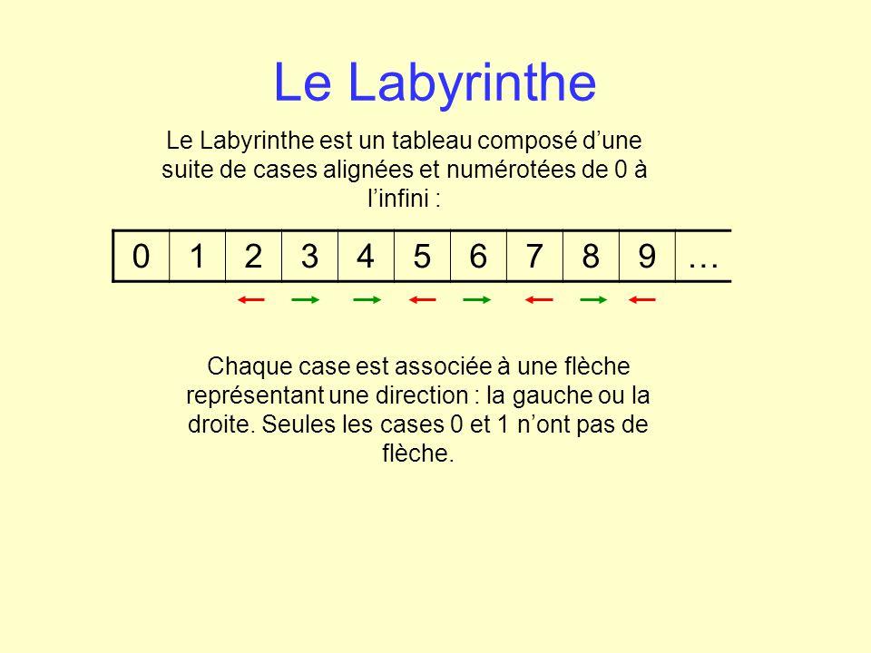 Le Labyrinthe Le Labyrinthe est un tableau composé d'une suite de cases alignées et numérotées de 0 à l'infini :