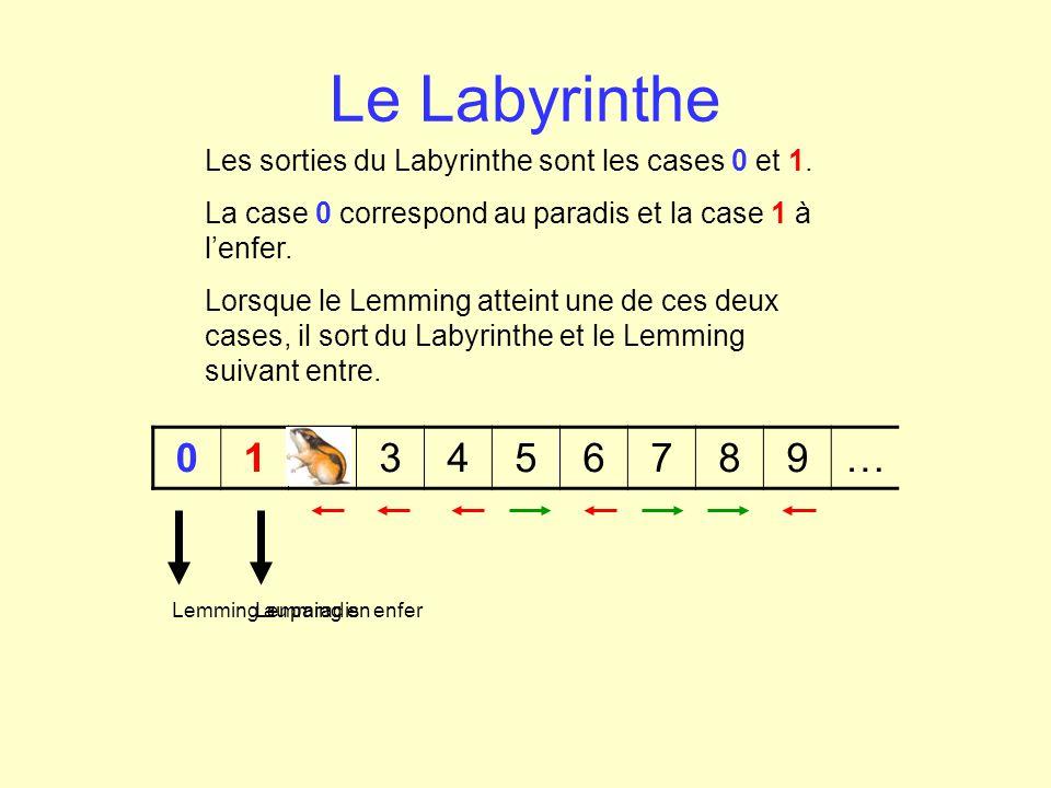 Le Labyrinthe Les sorties du Labyrinthe sont les cases 0 et 1. La case 0 correspond au paradis et la case 1 à l'enfer.