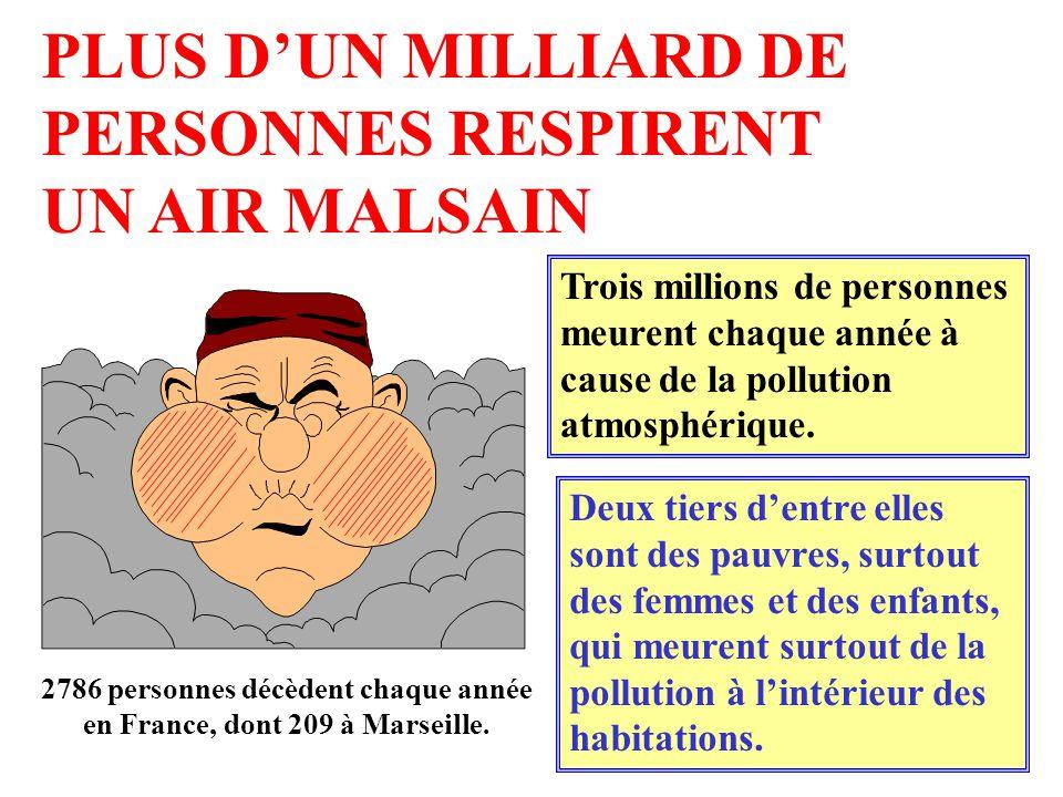 2786 personnes décèdent chaque année en France, dont 209 à Marseille.