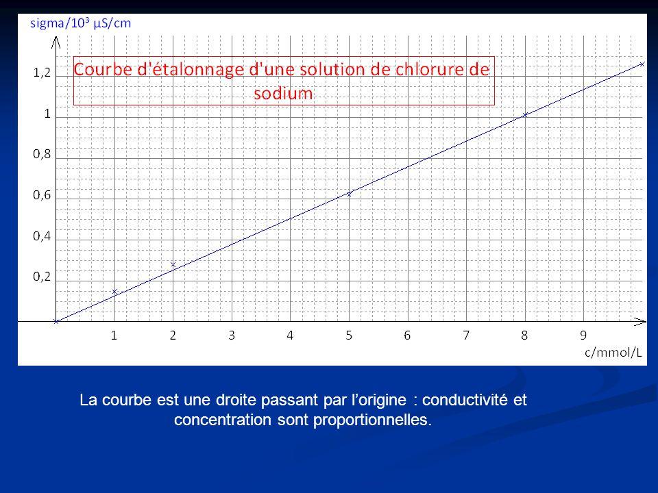 La courbe est une droite passant par l'origine : conductivité et concentration sont proportionnelles.
