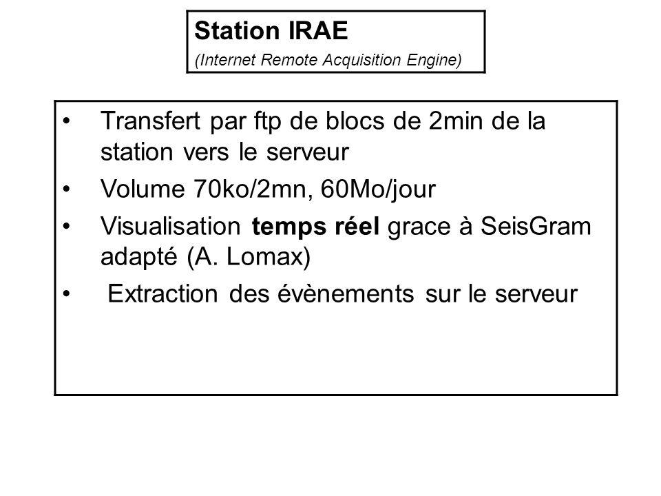 Transfert par ftp de blocs de 2min de la station vers le serveur