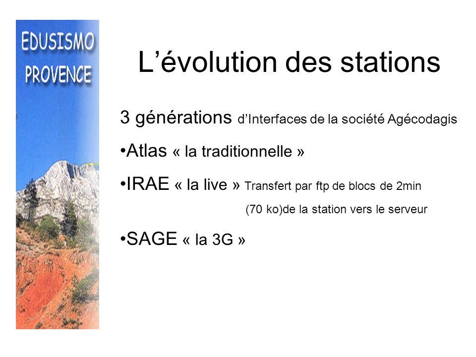 L'évolution des stations