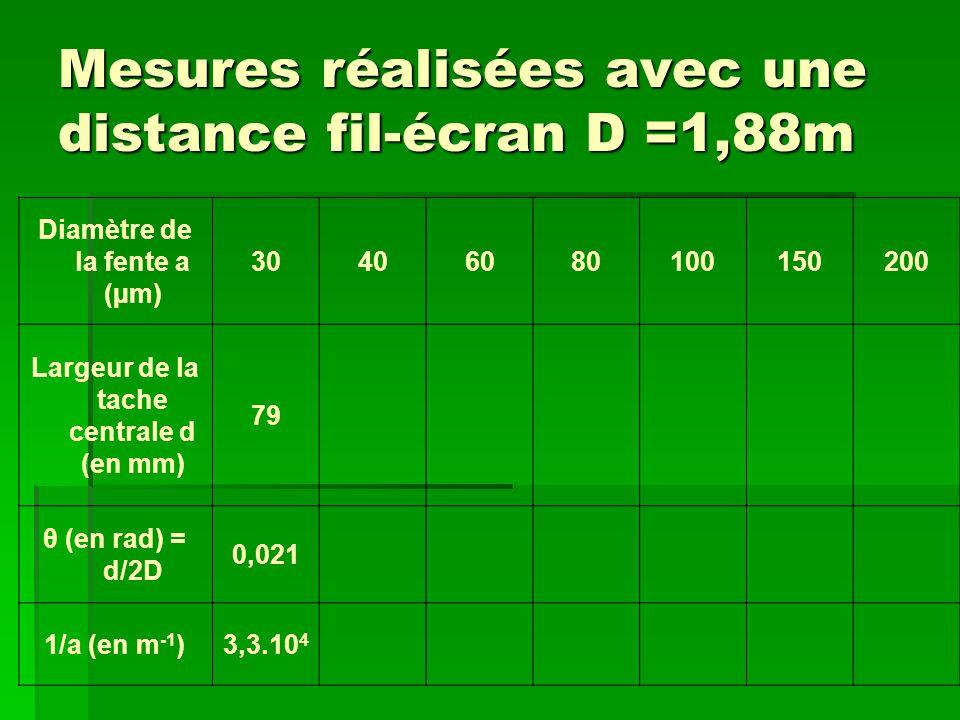 Mesures réalisées avec une distance fil-écran D =1,88m