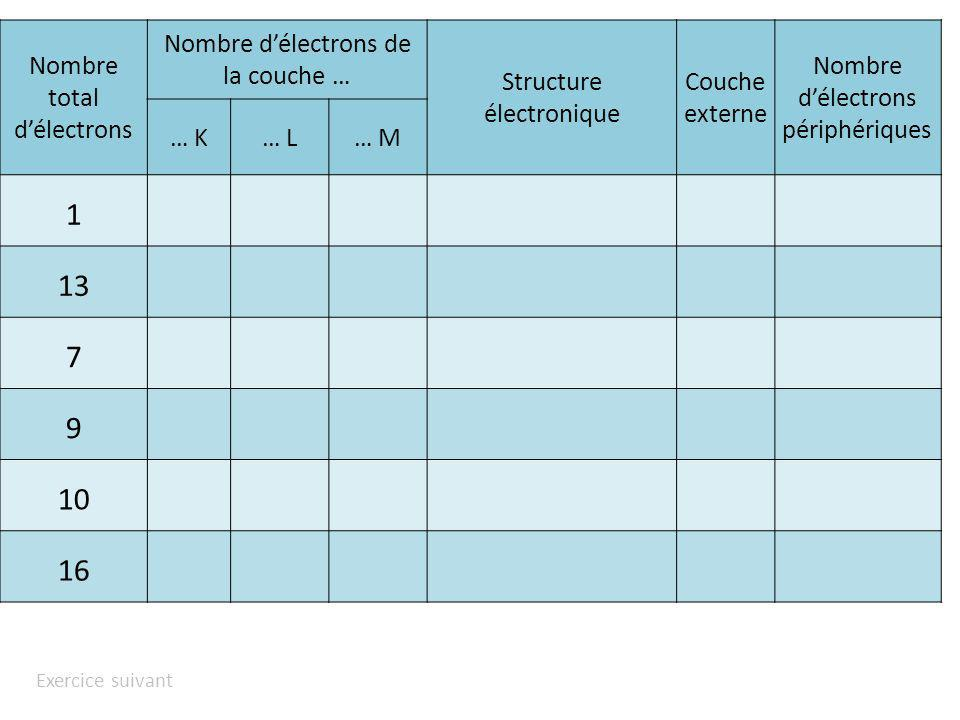 1 13 7 9 10 16 Nombre total d'électrons