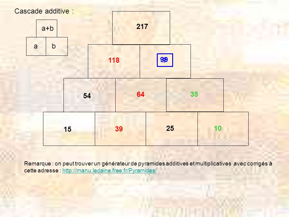 Cascade additive : 217 a+b a b 118 99 54 64 35 15 39 25 10
