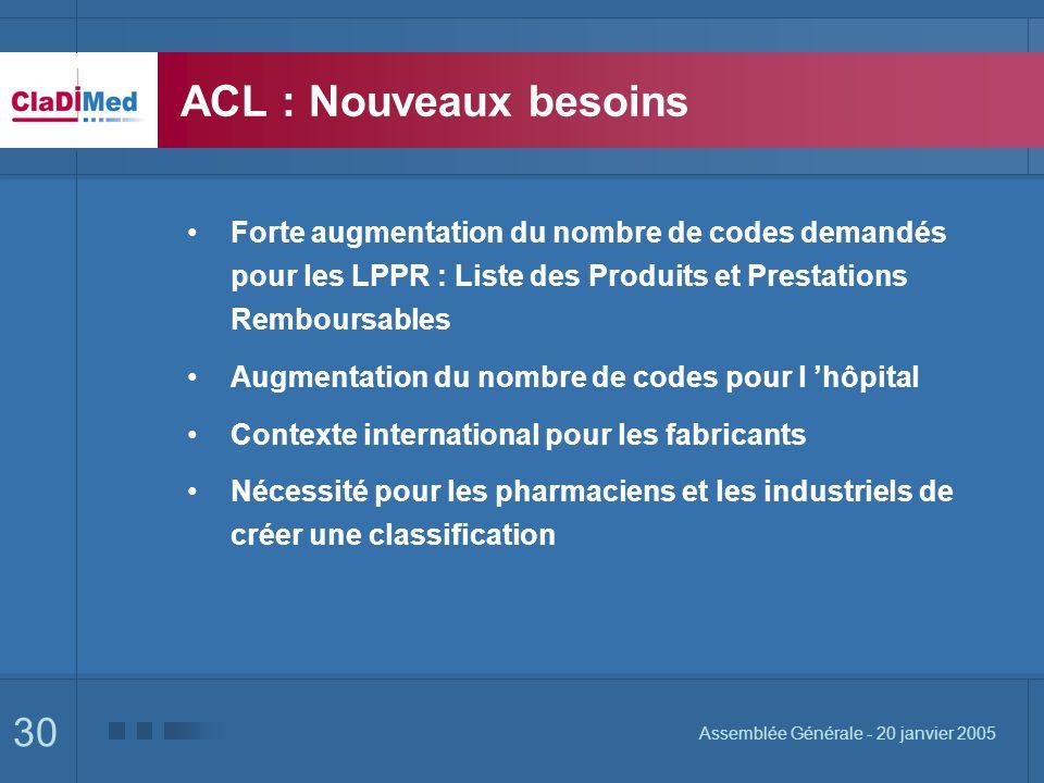 ACL : Nouveaux besoins Forte augmentation du nombre de codes demandés pour les LPPR : Liste des Produits et Prestations Remboursables.