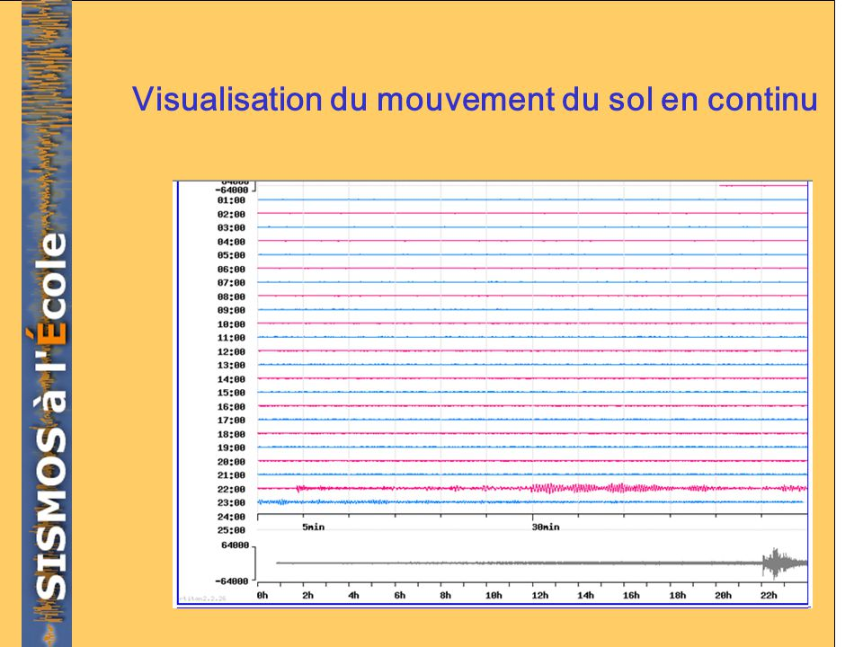 Visualisation du mouvement du sol en continu