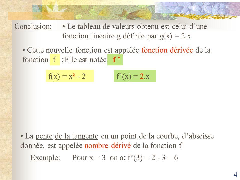 Conclusion: Le tableau de valeurs obtenu est celui d'une fonction linéaire g définie par g(x) = 2.x.