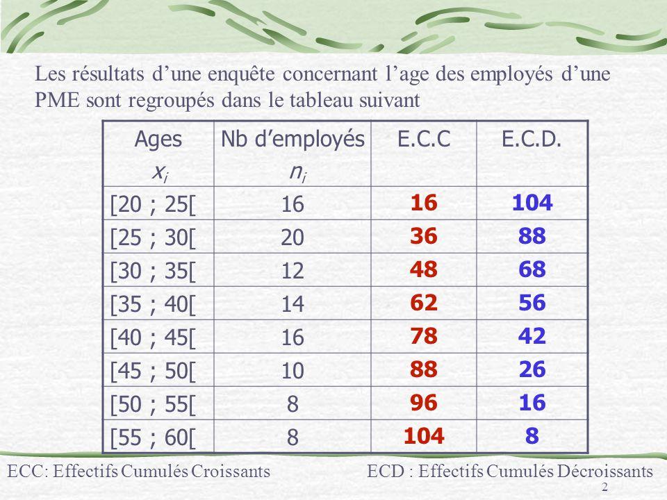 Les résultats d'une enquête concernant l'age des employés d'une PME sont regroupés dans le tableau suivant