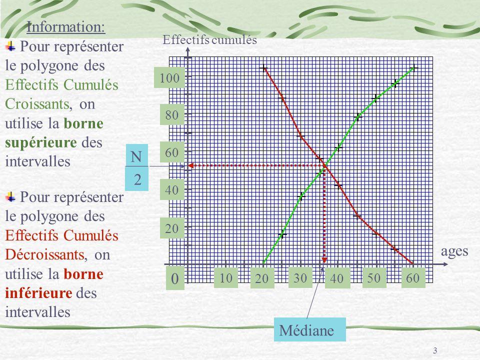 Information: Effectifs cumulés. Pour représenter le polygone des Effectifs Cumulés Croissants, on utilise la borne supérieure des intervalles.
