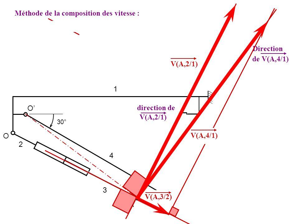 Méthode de la composition des vitesse :