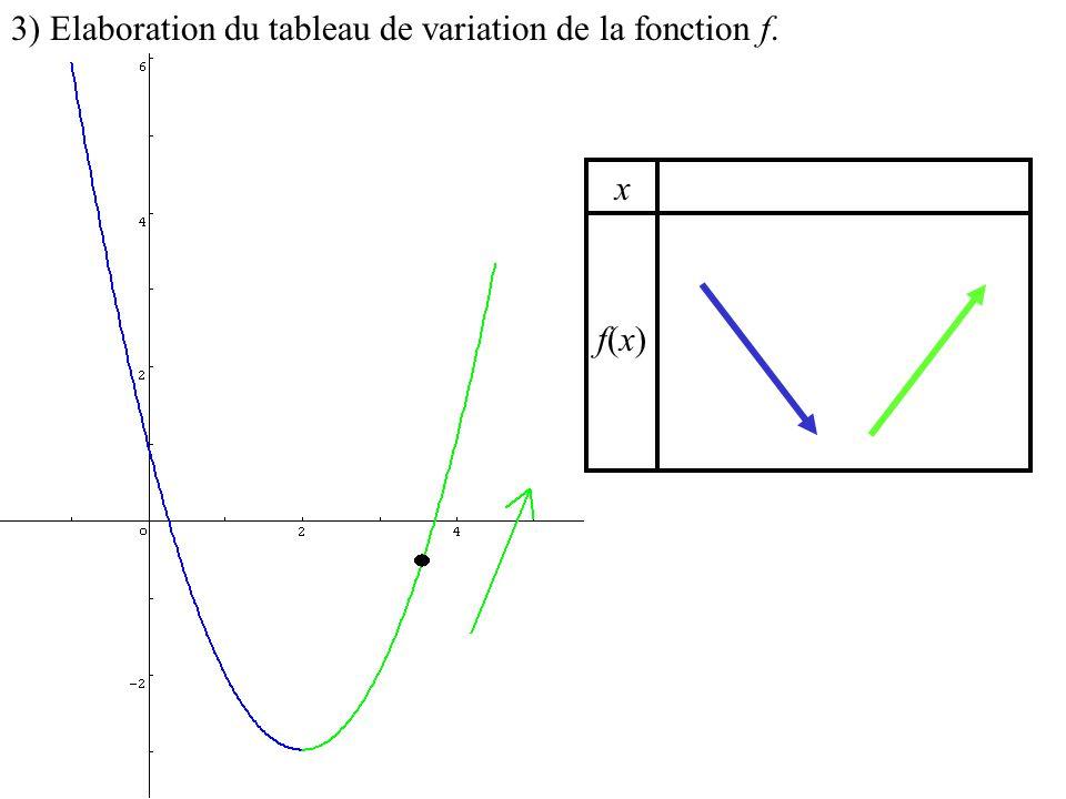 3) Elaboration du tableau de variation de la fonction f.