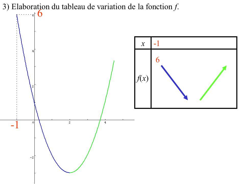 6 -1 3) Elaboration du tableau de variation de la fonction f. x -1 6