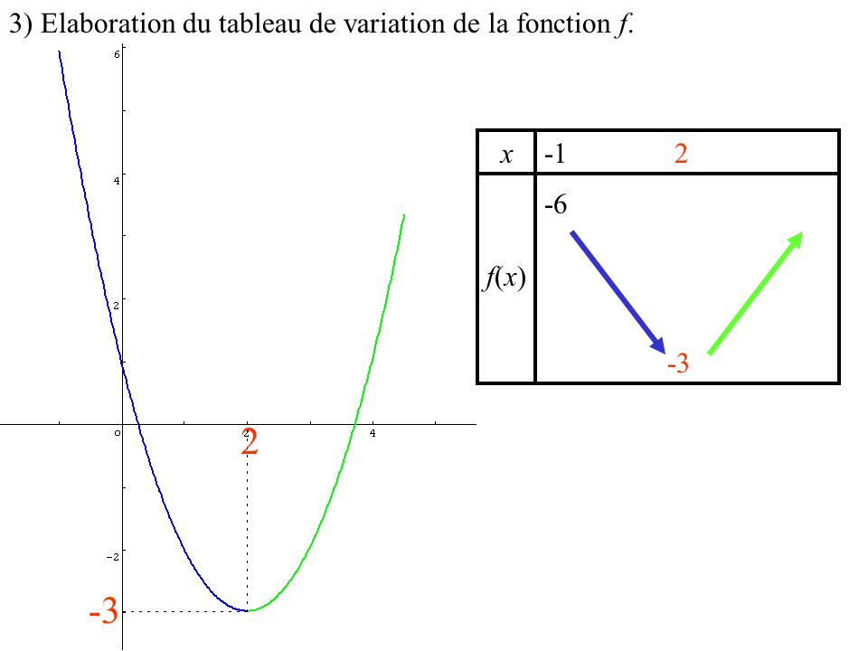 2 -3 3) Elaboration du tableau de variation de la fonction f. x -1 -6