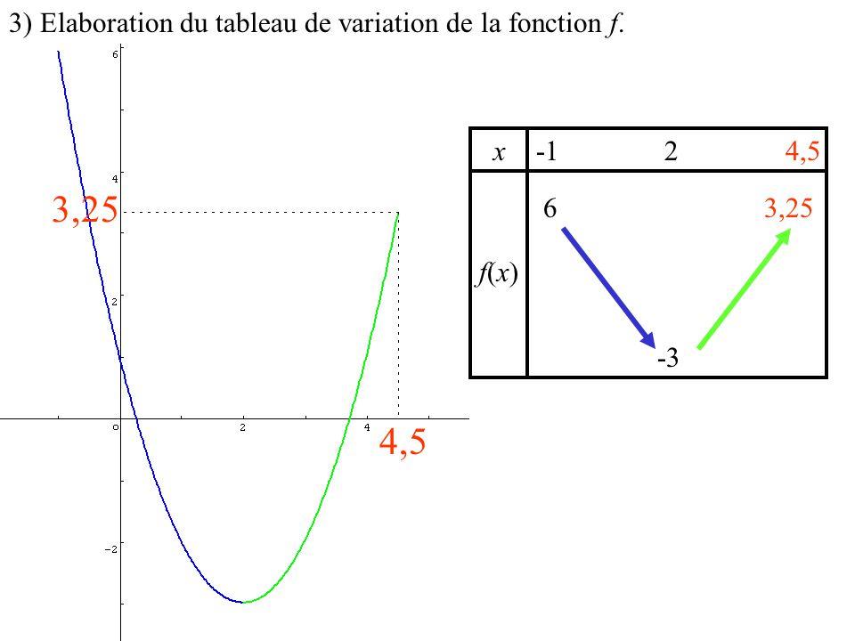3,25 4,5 3) Elaboration du tableau de variation de la fonction f. x -1