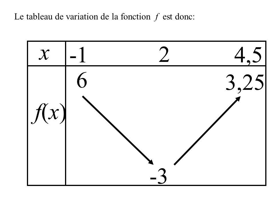 Le tableau de variation de la fonction f est donc: