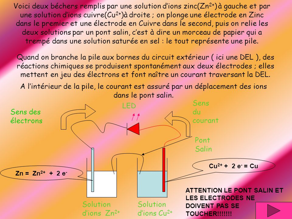 Voici deux béchers remplis par une solution d'ions zinc(Zn2+) à gauche et par une solution d'ions cuivre(Cu2+)à droite ; on plonge une électrode en Zinc dans le premier et une électrode en Cuivre dans le second, puis on relie les deux solutions par un pont salin, c'est à dire un morceau de papier qui a trempé dans une solution saturée en sel : le tout représente une pile.
