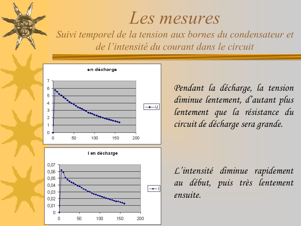 Les mesures Suivi temporel de la tension aux bornes du condensateur et de l'intensité du courant dans le circuit