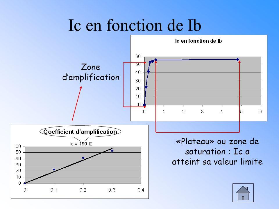 «Plateau» ou zone de saturation : Ic a atteint sa valeur limite