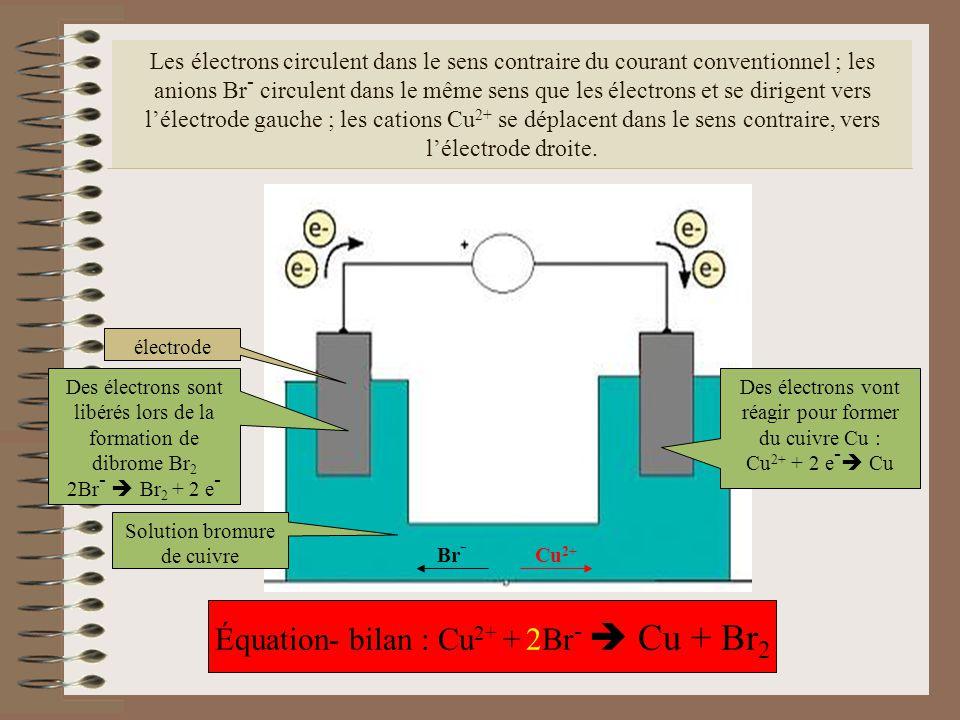 Équation- bilan : Cu2+ + 2Br-  Cu + Br2