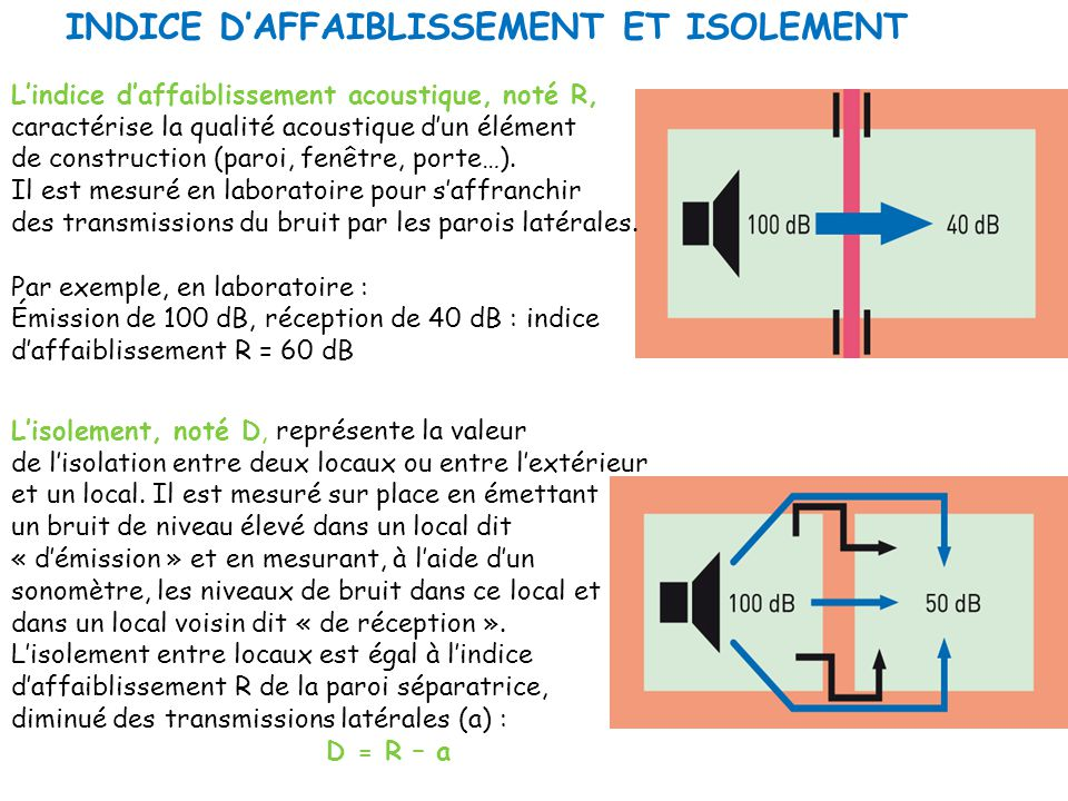 INDICE D'AFFAIBLISSEMENT ET ISOLEMENT